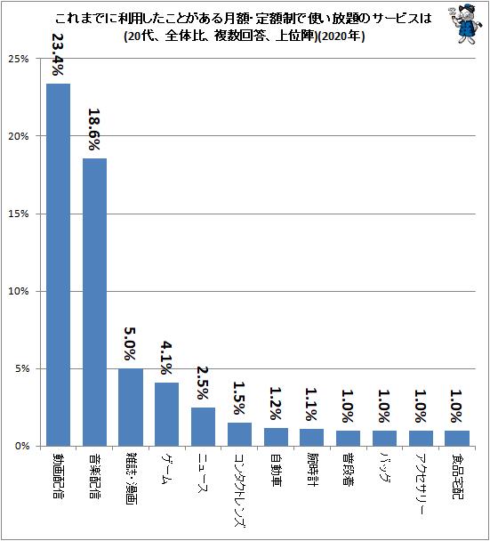 ↑ これまでに利用したことがある月額・定額制で使い放題のサービスは(20代、全体比、複数回答、上位陣)(2020年)
