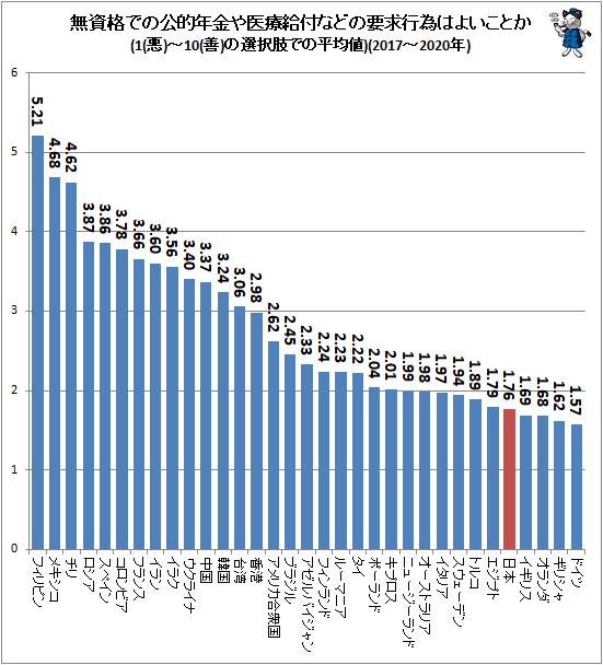 ↑ 無資格での公的年金や医療給付などの要求行為はよいことか(1(悪)-10(善)の選択肢での平均値)(2017-2020年)