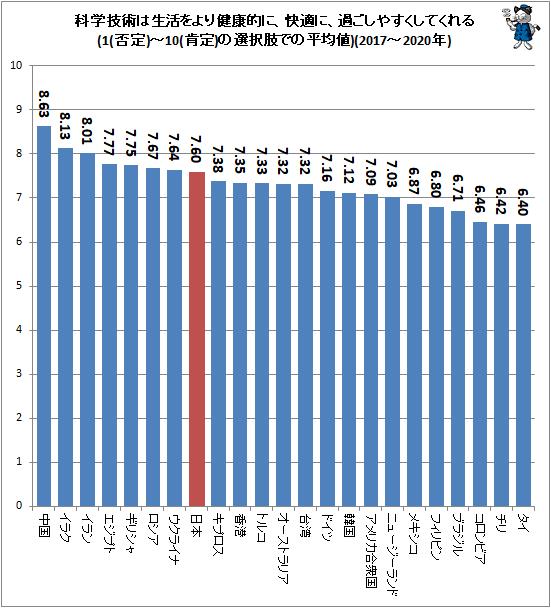 ↑ 科学技術は生活をより健康的に、快適に、過ごしやすくしてくれる(1(否定)-10(肯定)の選択肢での平均値)(2017-2020年)