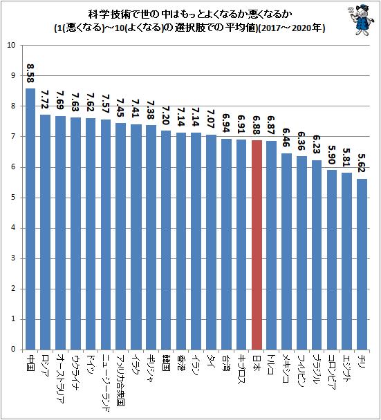 ↑ 科学技術で世の中はもっとよくなるか悪くなるか(1(悪くなる)-10(よくなる)の選択肢での平均値)(2017-2020年)