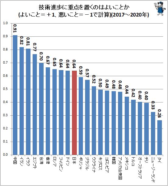 ↑ 技術進歩に重点を置くのはよいことか(よいこと=+1、悪いこと=−1で計算)(2017-2020年)