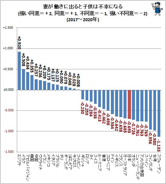 ↑ 妻が働きに出ると子供は不幸になる(強い同意=+2、同意=+1、不同意=−1、強い不同意=−2)(2017-2020年)