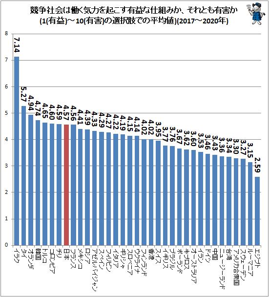 ↑ 競争社会は働く気力を起こす有益な仕組みか、それとも有害か(1(有益)-10(有害)の選択肢での平均値)(2017-2020年)