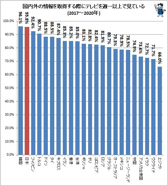 ↑ 国内外の情報を取得する際にテレビを週一以上で見ている(2017-2020年)