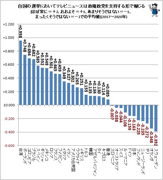 ↑ 自国の選挙においてテレビニュースは政権政党を支持する形で報じる(ほぼ常に=+2、おおよそ=+1、あまりそうではない=−1、まったくそうではない=−2での平均値)(2017〜2020年)