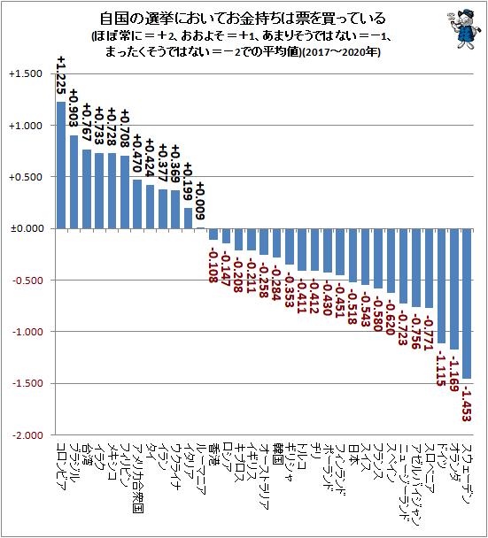 ↑ 自国の選挙においてお金持ちは票を買っている(ほぼ常に=+2、おおよそ=+1、あまりそうではない=−1、まったくそうではない=−2での平均値)(2017-2020年)