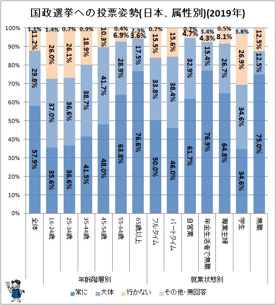 ↑ 国政選挙への投票姿勢(日本、属性別)(2019年)