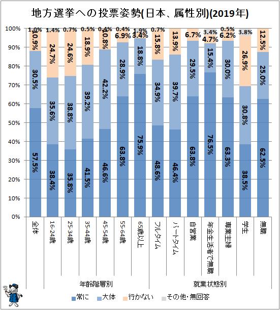 ↑ 地方選挙への投票姿勢(日本、属性別)(2019年)