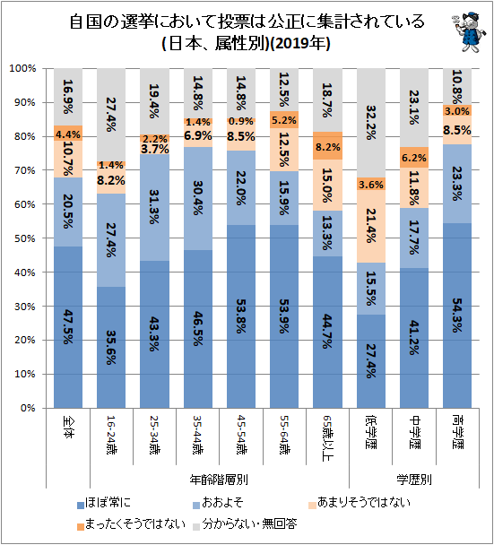 ↑ 自国の選挙において投票は公正に集計されている(日本、属性別)(2019年)