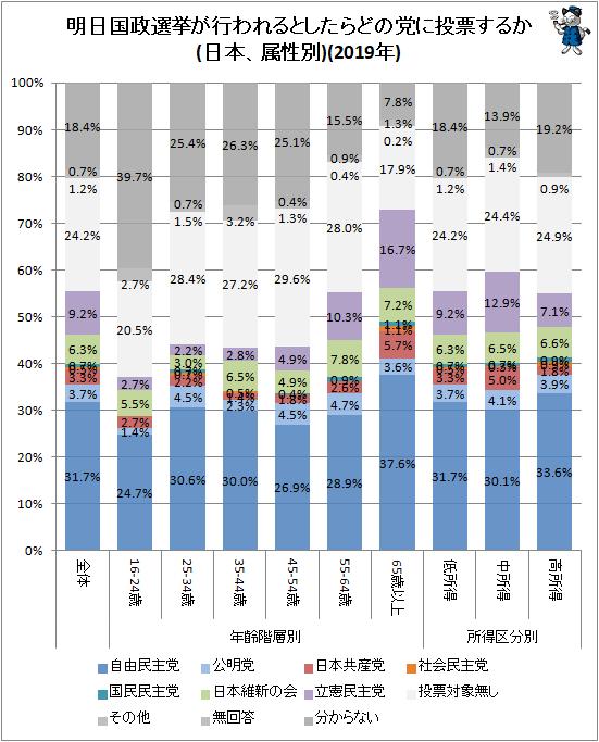 ↑ 明日国政選挙が行われるとしたらどの党に投票するか(日本、属性別)(2019年)