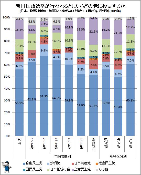 ↑ 明日国政選挙が行われるとしたらどの党に投票するか(日本、投票対象無し・無回答・分からないを除外して再計算、属性別)(2019年)