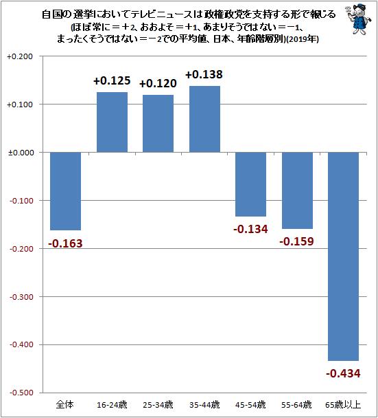 ↑ 自国の選挙においてテレビニュースは政権政党を支持する形で報じる(ほぼ常に=+2、おおよそ=+1、あまりそうではない=−1、まったくそうではない=−2での平均値、日本、年齢階層別)(2019年)