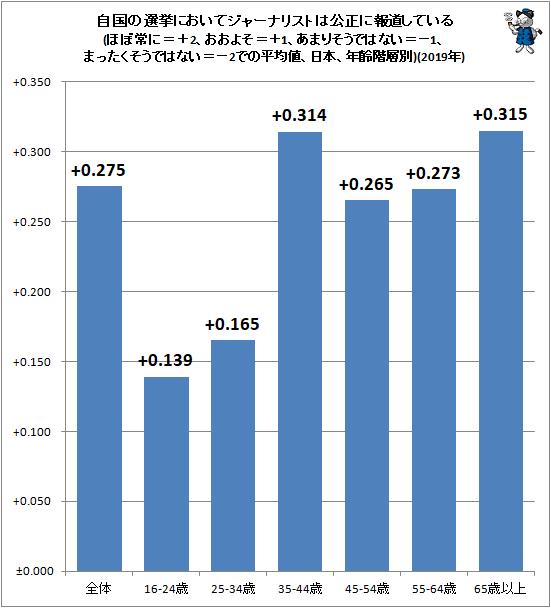 ↑ 自国の選挙においてジャーナリストは公正に報道している(ほぼ常に=+2、おおよそ=+1、あまりそうではない=−1、まったくそうではない=−2での平均値、日本、年齢階層別)(2019年)