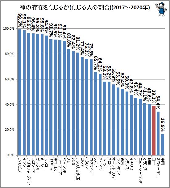 ↑ 神の存在を信じるか(信じる人の割合)(2017-2020年)