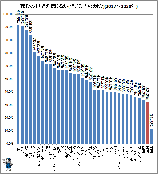 ↑ 死後の世界を信じるか(信じる人の割合)(2017-2020年)