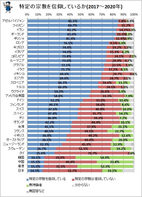 ↑ 特定の宗教を信仰しているか(2017〜2020年)
