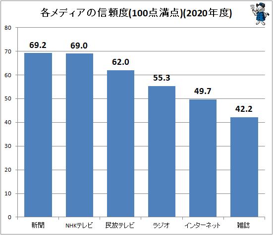 ↑ 各メディアの信頼度(100点満点)(2020年度)