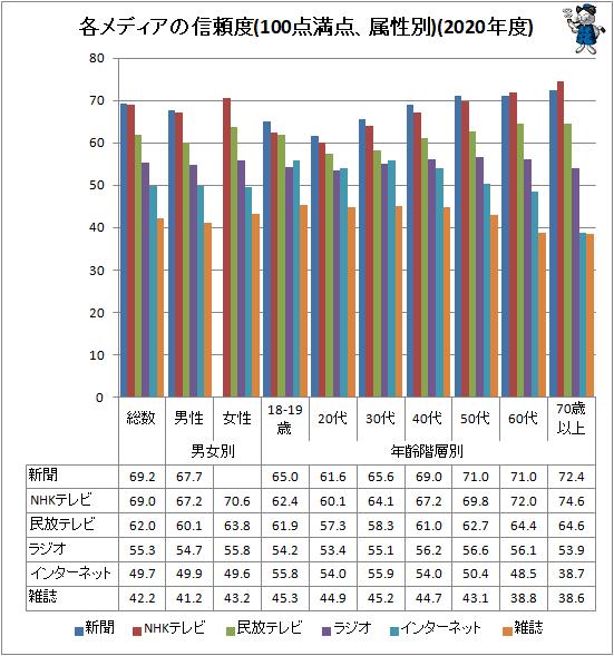 ↑ 各メディアの信頼度(100点満点、属性別)(2020年度)