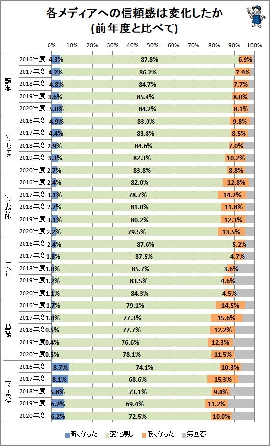 ↑ 各メディアへの信頼感は変化したか(前年度と比べて)