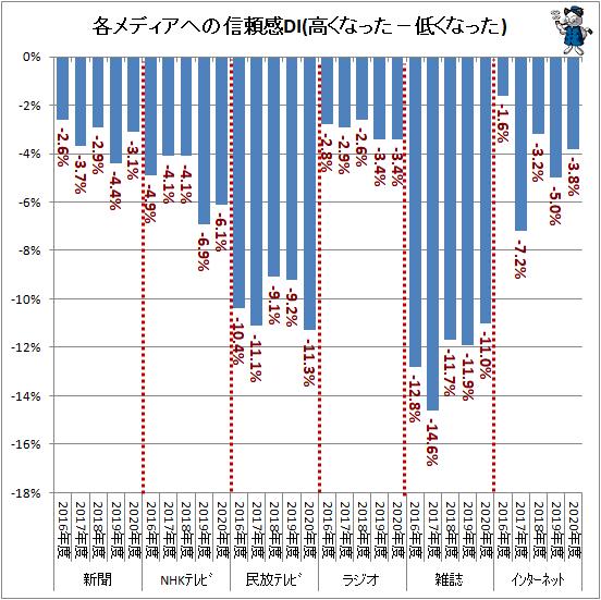 ↑ 各メディアへの信頼感DI(高くなった−低くなった)