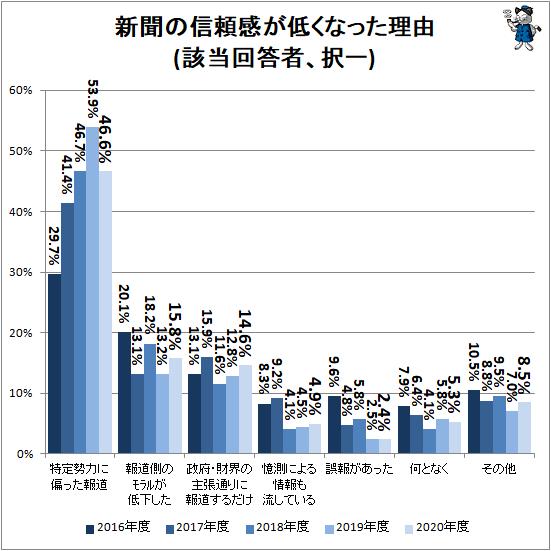↑ 新聞の信頼感が低くなった理由(該当回答者、択一)