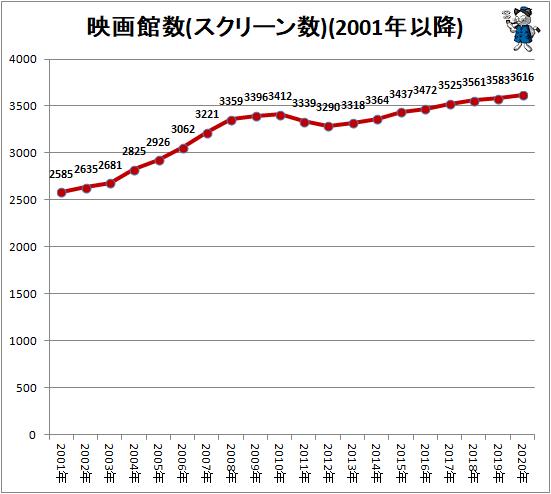 ↑ 映画館数(スクリーン数)(2001年以降)