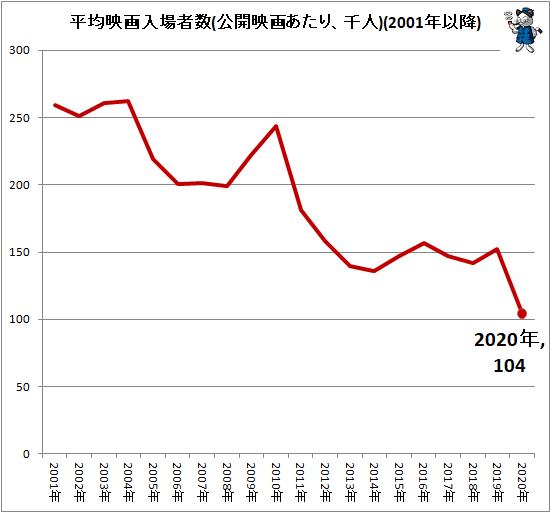 ↑ 平均映画入場者数(公開映画あたり、千人)(2001年以降)