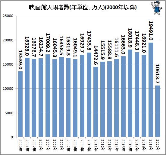 ↑ 映画館入場者数(年単位、万人)(2000年以降)