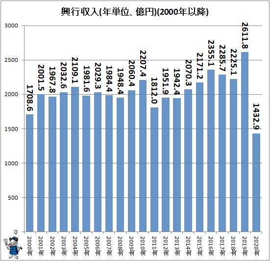 ↑ 興行収入(年単位、億円)(2000年以降)