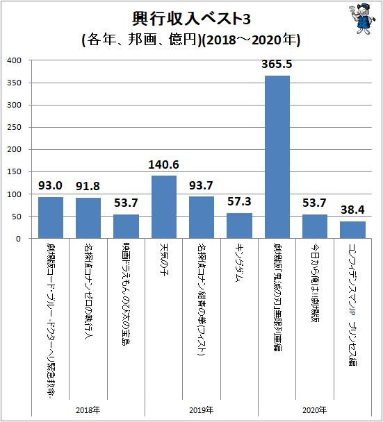 ↑ 興行収入ベスト3(各年、邦画、億円)(2018-2020年)
