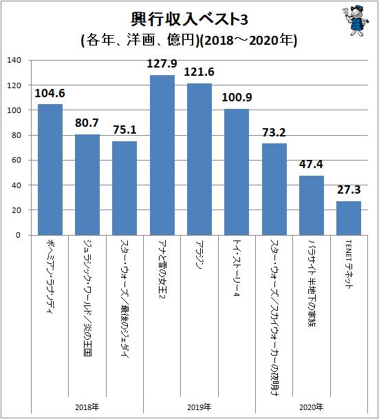 ↑ 興行収入ベスト3(各年、洋画、億円)(2018-2020年)