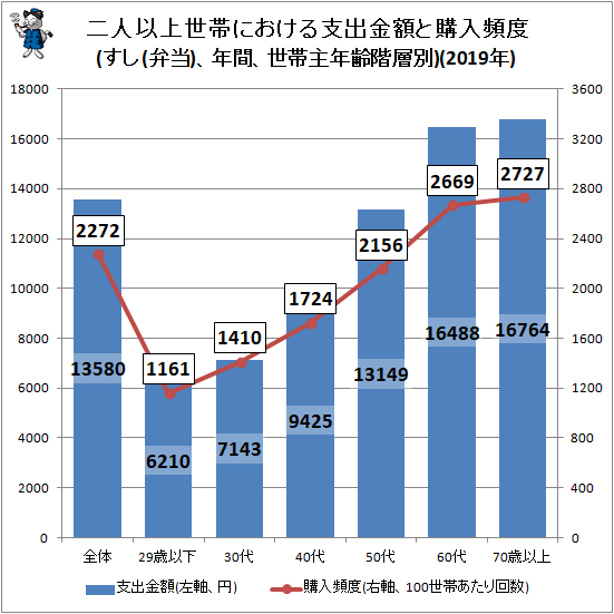 ↑ 二人以上世帯における支出金額と購入頻度(すし(弁当)、年間、世帯主年齢階層別)(2019年)