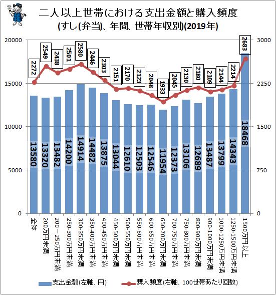 ↑ 二人以上世帯における支出金額と購入頻度(すし(弁当)、年間、世帯年収別)(2019年)
