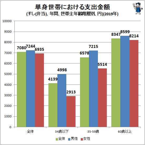 ↑ 単身世帯における支出金額(すし(弁当)、年間、世帯主年齢階層別、円)(2019年)