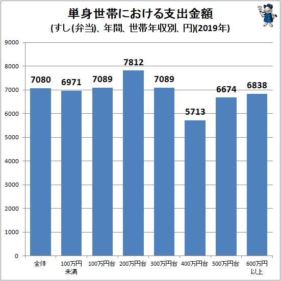 ↑ 単身世帯における支出金額(すし(弁当)、年間、世帯年収別、円)(2019年)