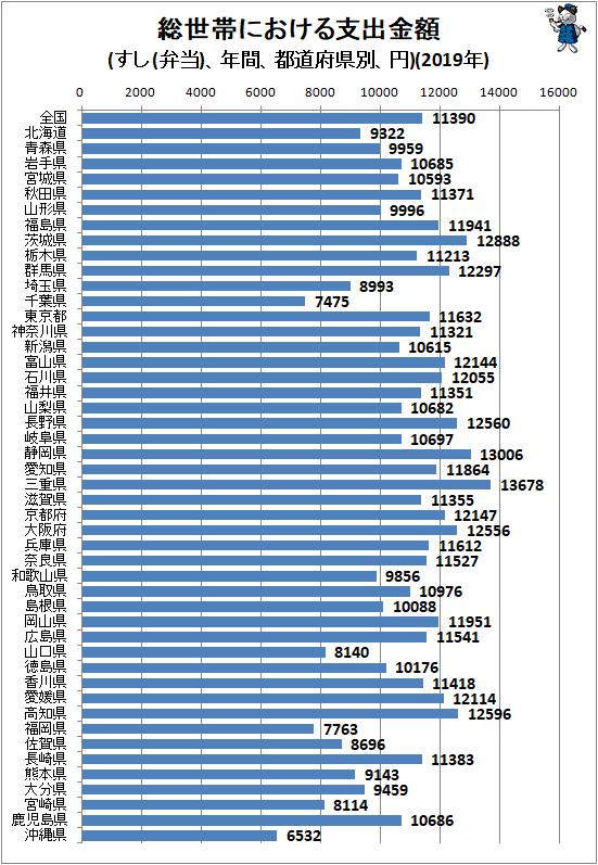 ↑ 総世帯における支出金額(すし(弁当)、年間、都道府県別、円)(2019年)
