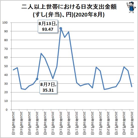 ↑ 二人以上世帯における日次支出金額(すし(弁当)、円)(2020年8月)