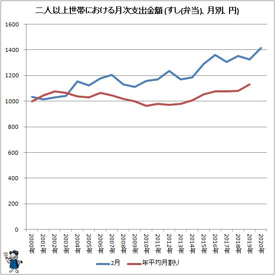 ↑ 二人以上世帯における月次支出金額 (すし(弁当)、月別、円)