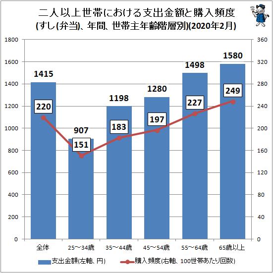 ↑ 二人以上世帯における支出金額と購入頻度(すし(弁当)、年間、世帯主年齢階層別)(2020年2月)