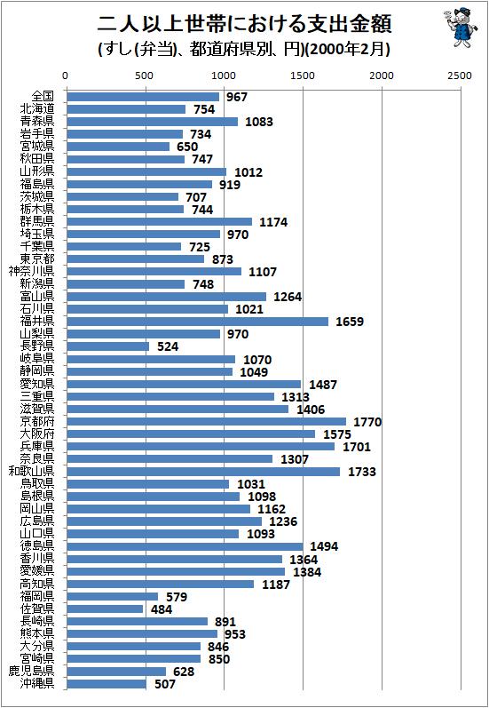 ↑ 二人以上世帯における支出金額(すし(弁当)、都道府県別、円)(2000年2月)