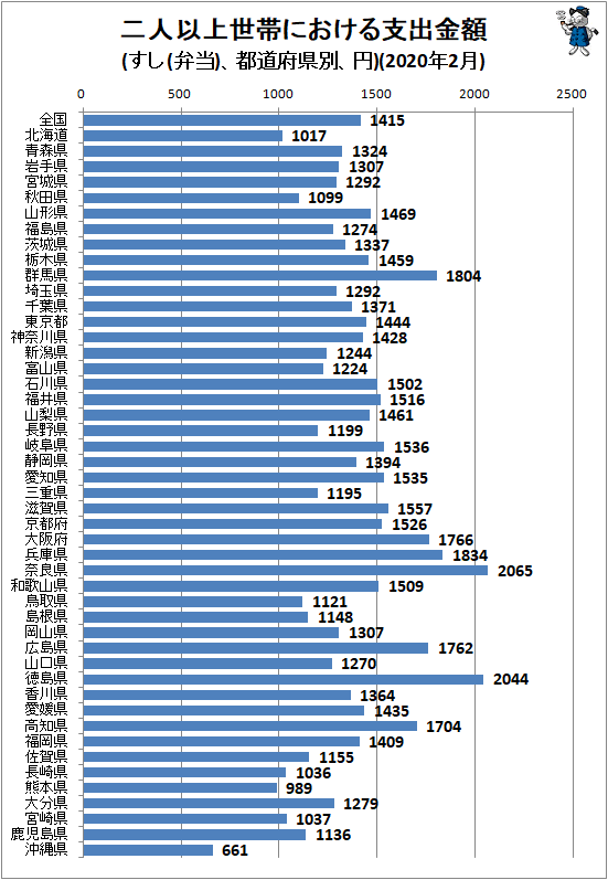 ↑ 二人以上世帯における支出金額(すし(弁当)、都道府県別、円)(2020年2月)