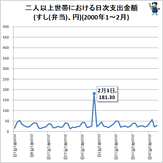 ↑ 二人以上世帯における日次支出金額(すし(弁当)、円)(2000年1-2月)