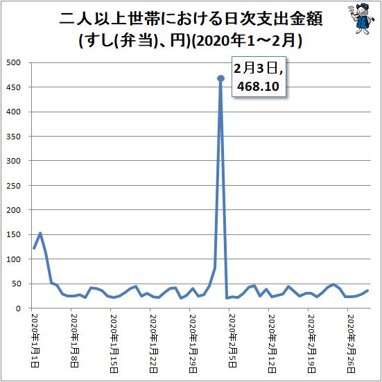 ↑ 二人以上世帯における日次支出金額(すし(弁当)、円)(2020年1-2月)