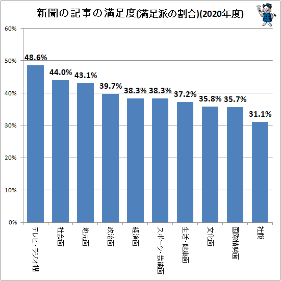 ↑ 新聞の記事の満足度(満足派の回答率)(2020年度)