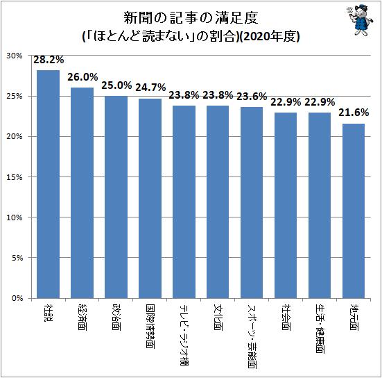 ↑ 新聞の記事の満足度(「ほとんど読まない」の回答率)(2020年度)