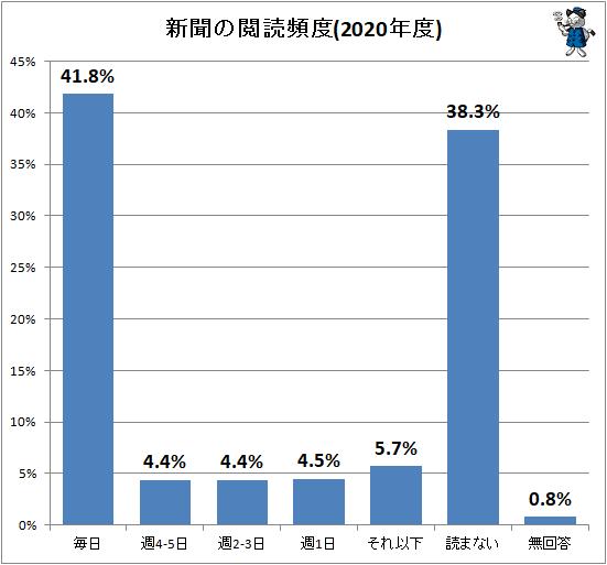 ↑ 新聞の閲読頻度(2020年度)