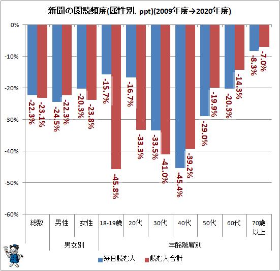 ↑ 新聞の閲読頻度(属性別、ppt)(2009年度→2020年度)