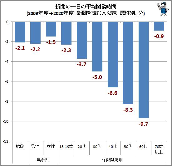 ↑ 新聞の一日の平均閲読時間(2009年度→2020年度、新聞を読む人限定、属性別、分)