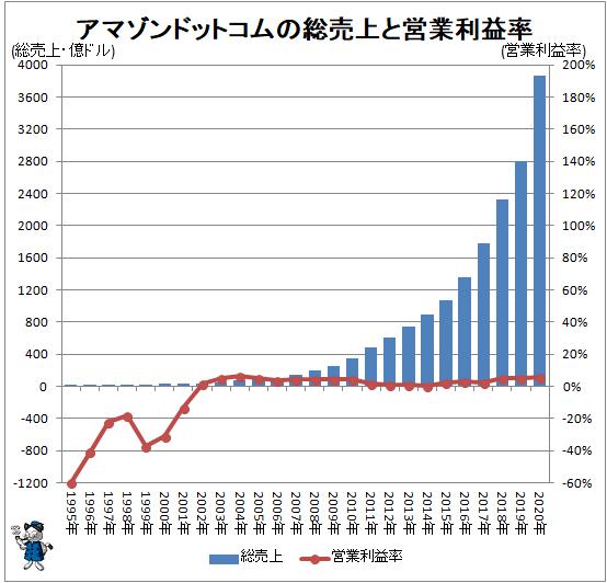 ↑ アマゾンドットコムの総売上と営業利益率