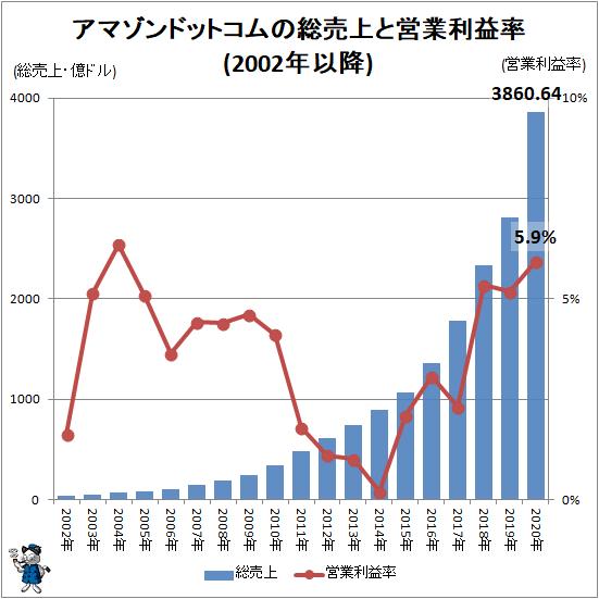↑ アマゾンドットコムの総売上と営業利益率(2002年以降)